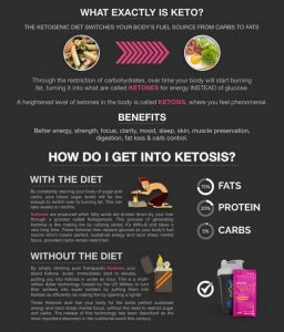 How do I get into ketosis?